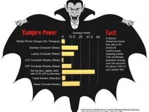Energy vampires suck the life from sustainable homes.